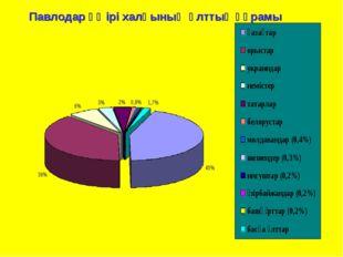 Павлодар өңірі халқының ұлттық құрамы Павлодар өңірі халқының ұлттық құрамы