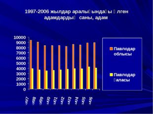 1997-2006 жылдар аралығындағы өлген адамдардың саны, адам