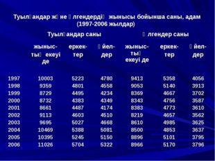 Туылғандар және өлгендердің жынысы бойынша саны, адам (1997-2006 жылдар)
