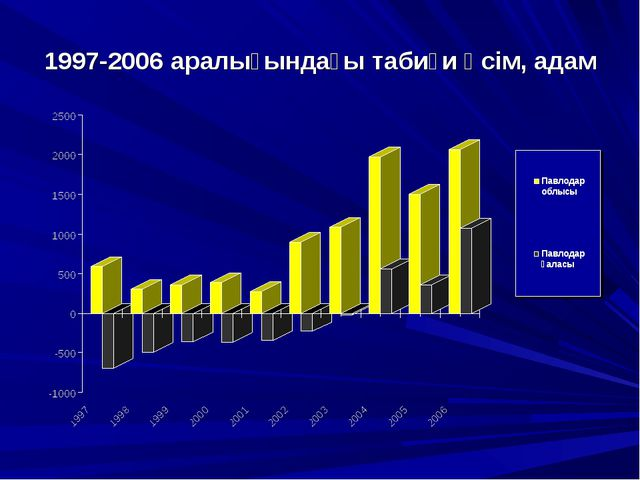 1997-2006 аралығындағы табиғи өсім, адам