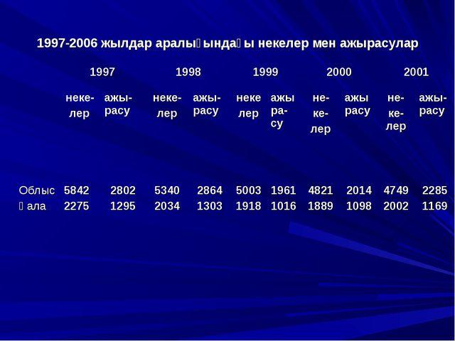 1997-2006 жылдар аралығындағы некелер мен ажырасулар
