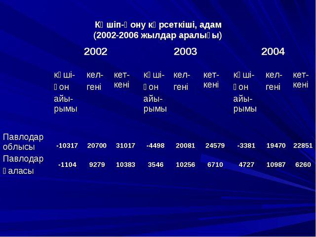 Көшіп-қону көрсеткіші, адам (2002-2006 жылдар аралығы)