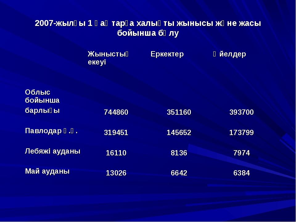 2007-жылғы 1 қаңтарға халықты жынысы және жасы бойынша бөлу