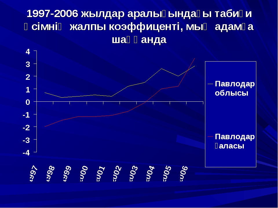 1997-2006 жылдар аралығындағы табиғи өсімнің жалпы коэффиценті, мың адамға ша...