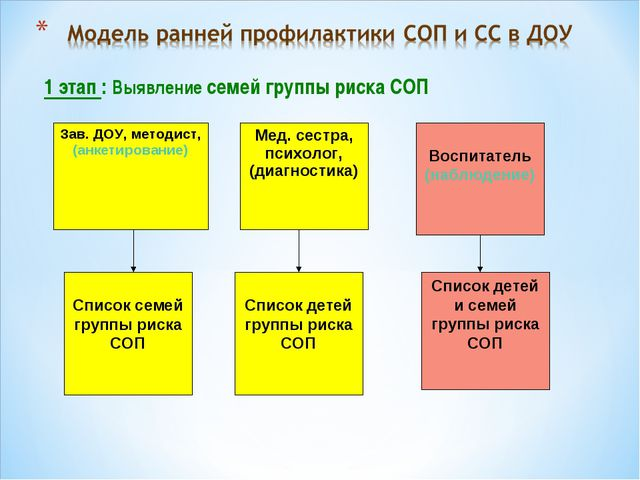 1 этап : Выявление семей группы риска СОП Зав. ДОУ, методист, (анкетирование)...