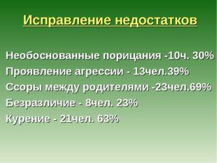 Исправление недостатков Необоснованные порицания -10ч. 30% Проявление агресс