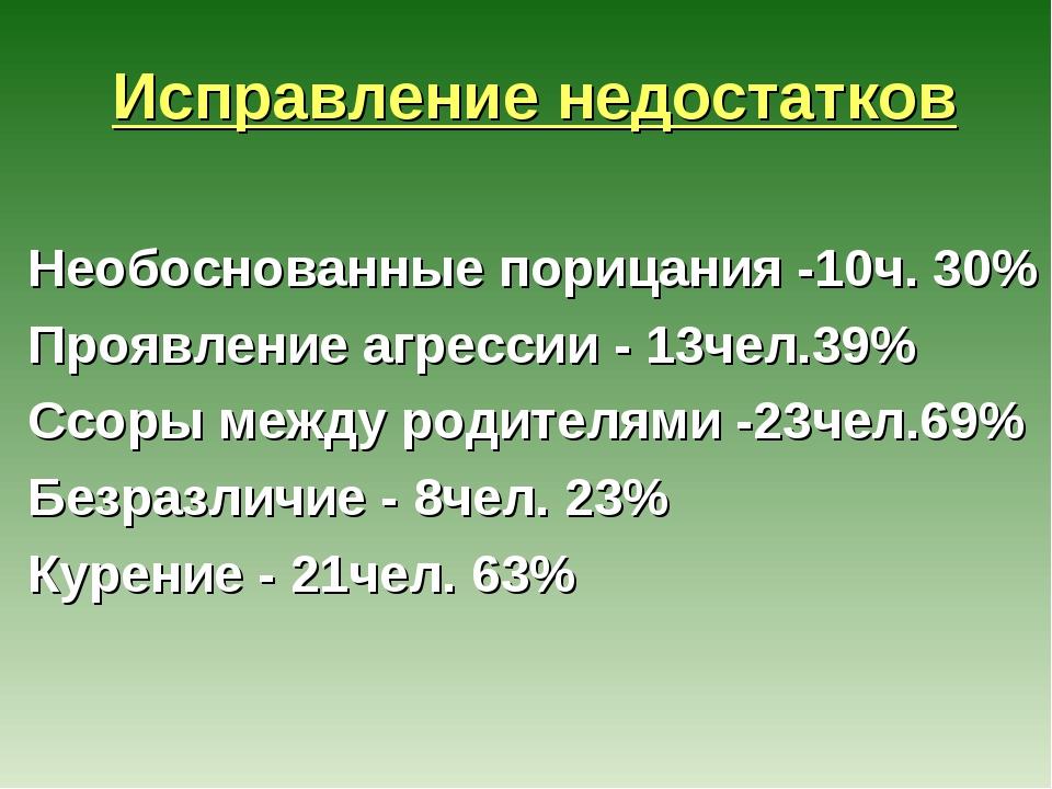 Исправление недостатков Необоснованные порицания -10ч. 30% Проявление агресс...