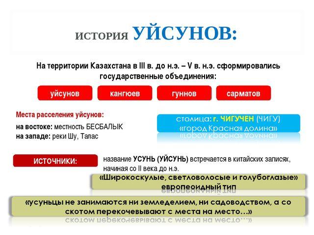 ИСТОРИЯ УЙСУНОВ: Места расселения уйсунов: На территории Казахстана в III в....