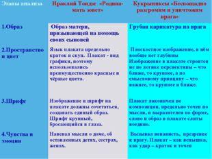 Этапы анализаИраклий Тоидзе «Родина-мать зовет»Кукрыниксы «Беспощадно разгр