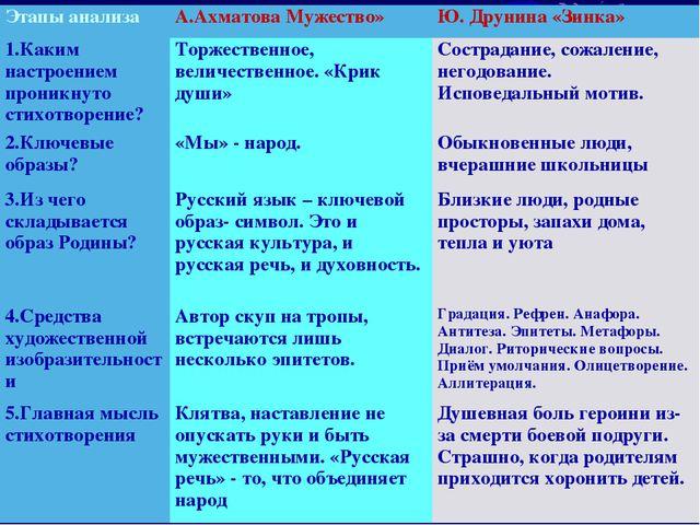 Этапы анализаА.Ахматова Мужество»Ю. Друнина «Зинка» 1.Каким настроением про...