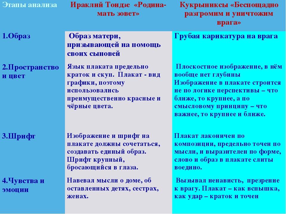 Этапы анализаИраклий Тоидзе «Родина-мать зовет»Кукрыниксы «Беспощадно разгр...