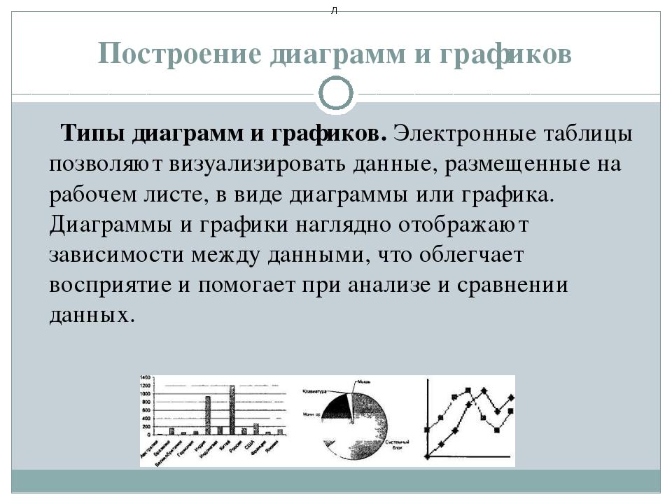 Построение диаграмм и графиков Типы диаграмм и графиков. Электронные таблицы...