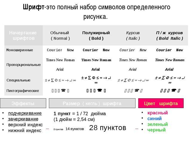 Шрифт-это полный набор символов определенного рисунка. Эффекты Размер ( кегл...