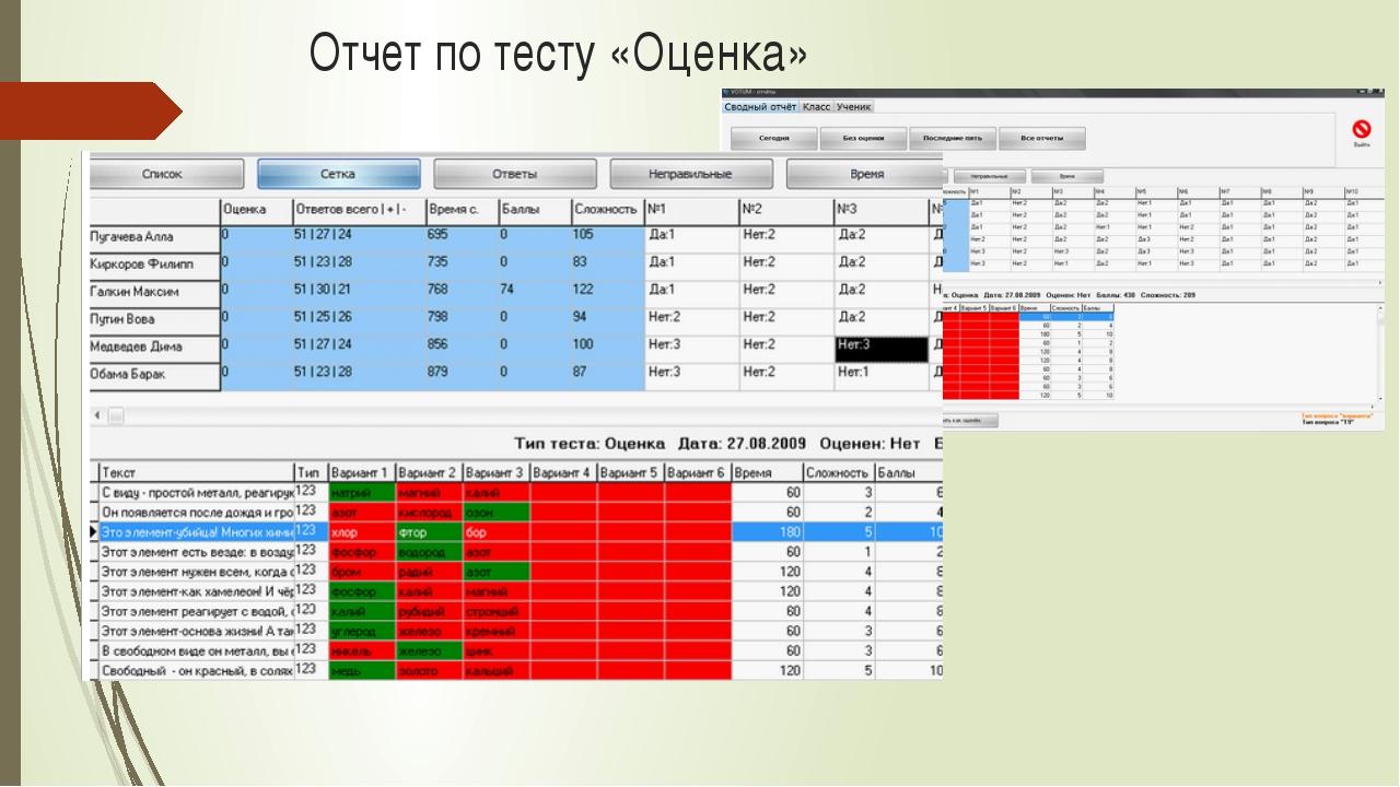 Отчет по тесту «Оценка»