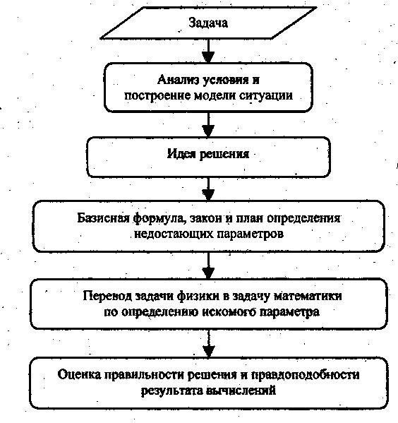 Элективный курс решение олимпиадных задач по математике сопромат решение олимпиадных задач
