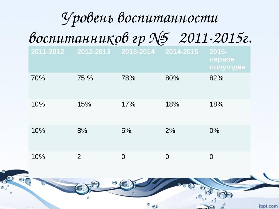 Уровень воспитанности воспитанников гр №5 2011-2015г. 2011-2012 2012-2013 20...