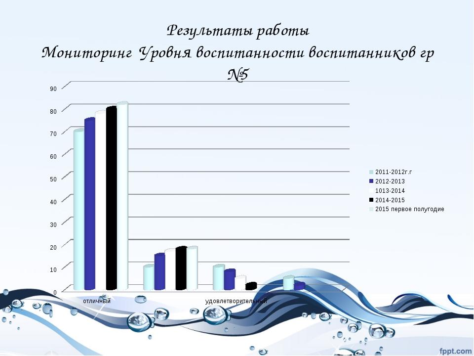 Результаты работы Мониторинг Уровня воспитанности воспитанников гр №5