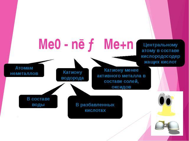 Me0 - nē → Me+n Атомам неметаллов Катиону водорода В составе воды В разбавле...