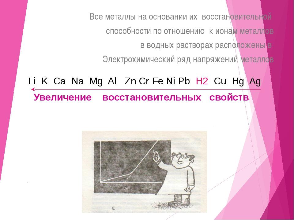 Взаимодействие железа (III) с Кислородом