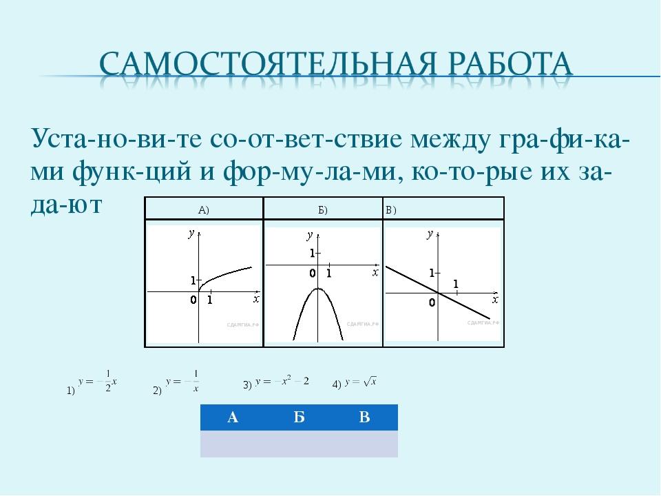 Установите соответствие между графиками функций и формулами, ко...