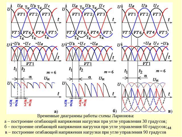 * Временные диаграммы работы схемы Ларионова: а – построение огибающей напряж...