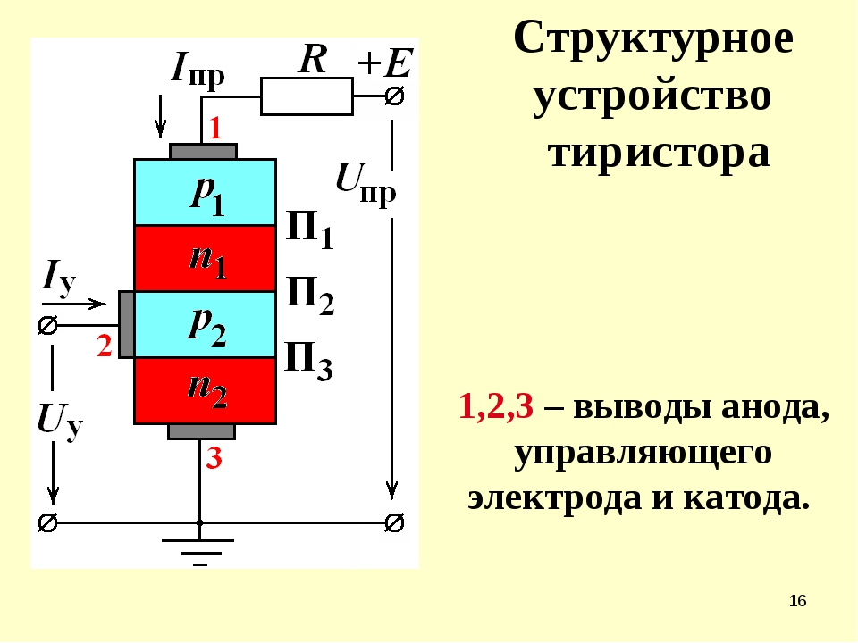 * Структурное устройство тиристора 1,2,3 – выводы анода, управляющего электро...