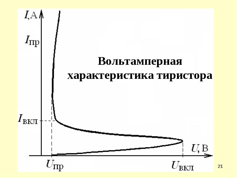 * Вольтамперная характеристика тиристора