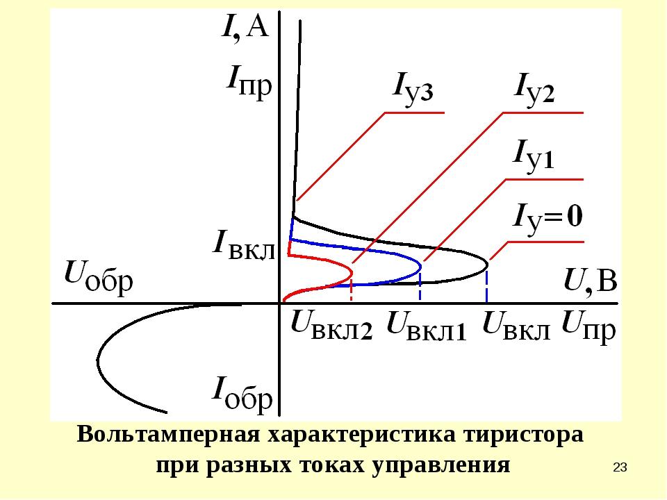 * Вольтамперная характеристика тиристора при разных токах управления