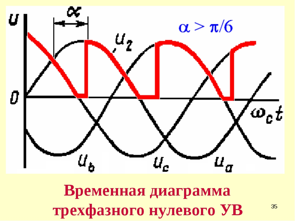 * Временная диаграмма трехфазного нулевого УВ