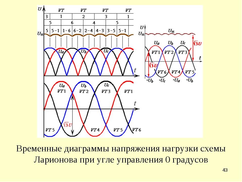 * Временные диаграммы напряжения нагрузки схемы Ларионова при угле управления...