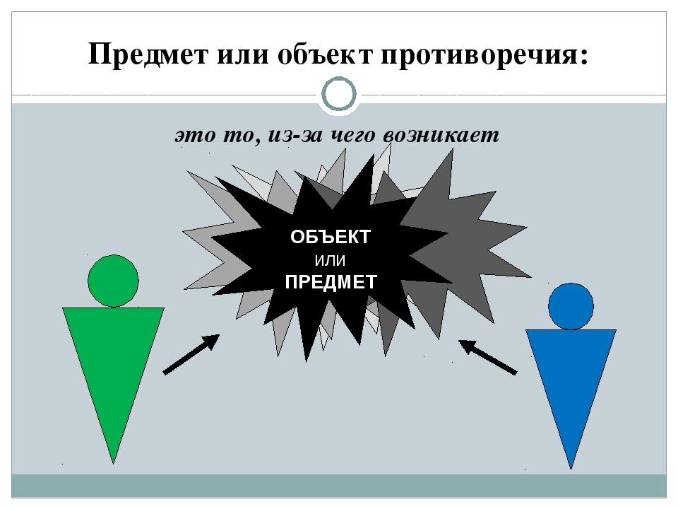 Предмет или объект противоречия: это то, из-за чего возникает ОБЪЕКТ или ПРЕД...