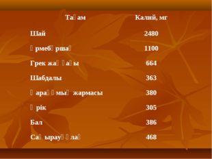 ТағамКалий, мг Шай2480 Үрмебұршақ1100 Грек жаңғағы664 Шабдалы363 Қарақұм