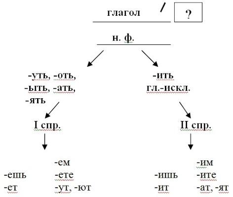 https://sites.google.com/site/nellistepanenko/_/rsrc/1310921897045/home/razrabotki-urokov/urok-russkogo-azyka-4-klass-pravopisanie-bezudarnyh-licnyh-okoncanij-glagolov/03.jpg?height=418&width=472