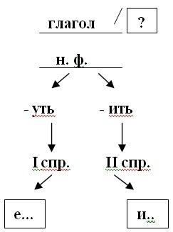 https://sites.google.com/site/nellistepanenko/_/rsrc/1310921889244/home/razrabotki-urokov/urok-russkogo-azyka-4-klass-pravopisanie-bezudarnyh-licnyh-okoncanij-glagolov/01.jpg