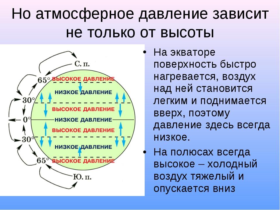 Но атмосферное давление зависит не только от высоты На экваторе поверхность б...