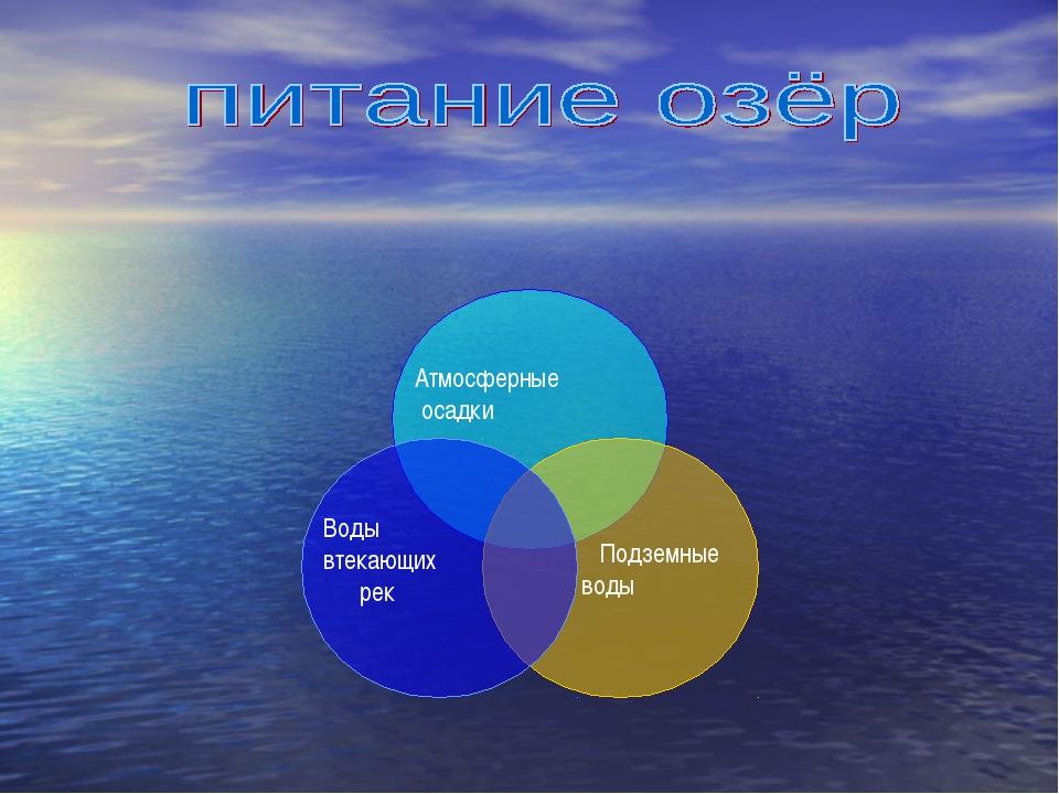 Атмосферные осадки Подземные воды Воды втекающих рек