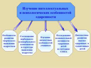 Изучение интеллектуальных и психологических особенностей одаренности Особенн