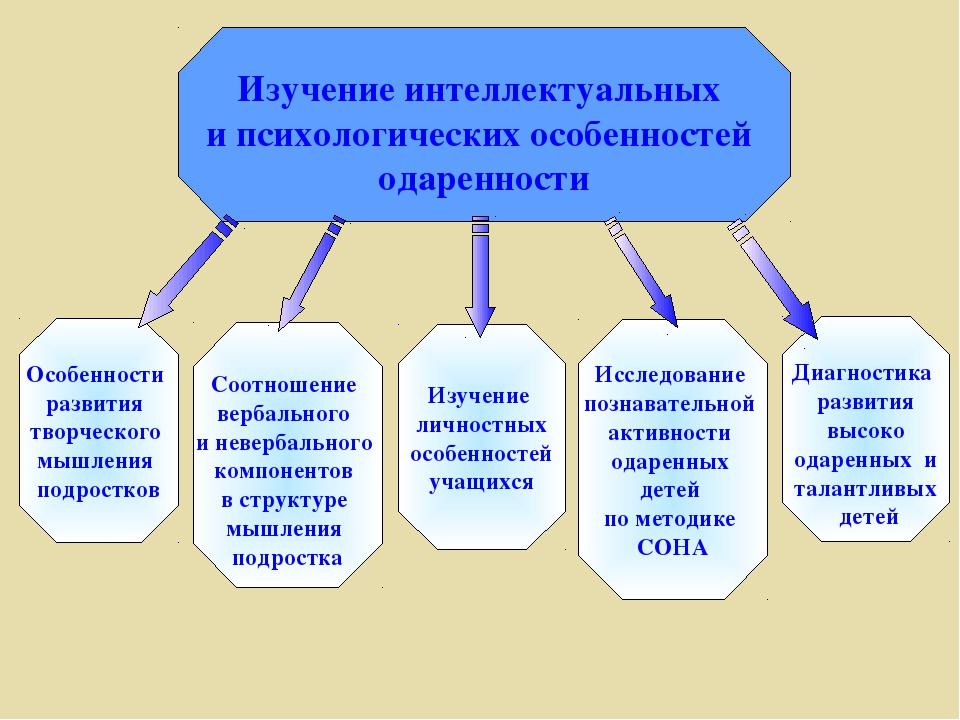 Изучение интеллектуальных и психологических особенностей одаренности Особенн...