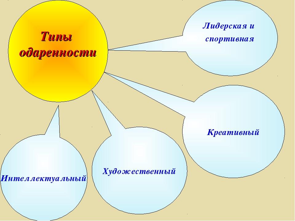 Лидерская и спортивная Интеллектуальный Художественный Креативный Типы одарен...