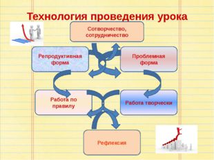 Технология проведения урока Репродуктивная форма Проблемная форма Работа по п