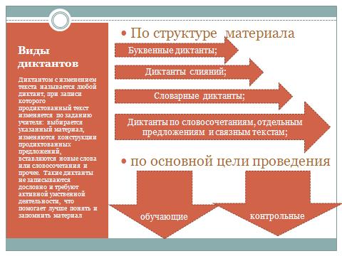 Методика проведения свободного диктанта по русскому языку
