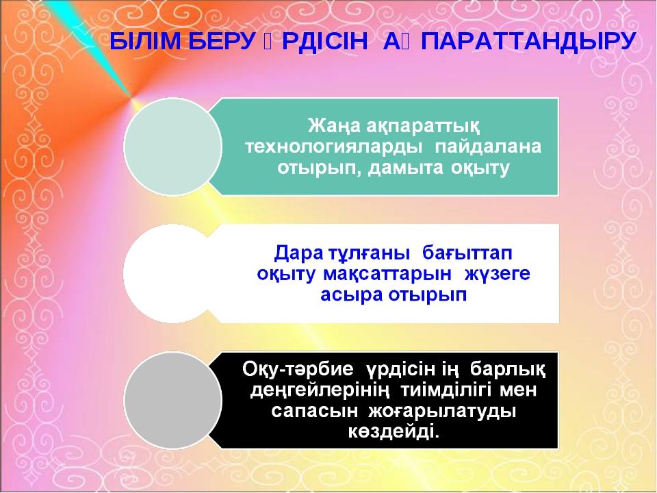 БІЛІМ БЕРУ ҮРДІСІН АҚПАРАТТАНДЫРУ