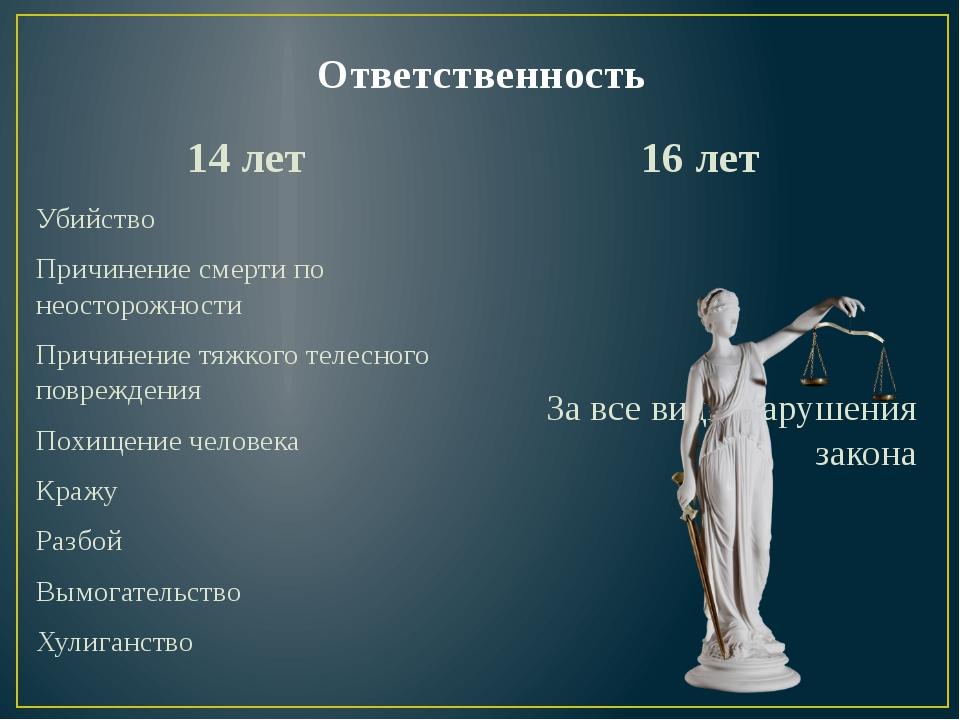 Классный час на тему Уголовная и административная ответственность  слайда 2 Ответственность 14 лет Убийство Причинение смерти по неосторожности Причинени
