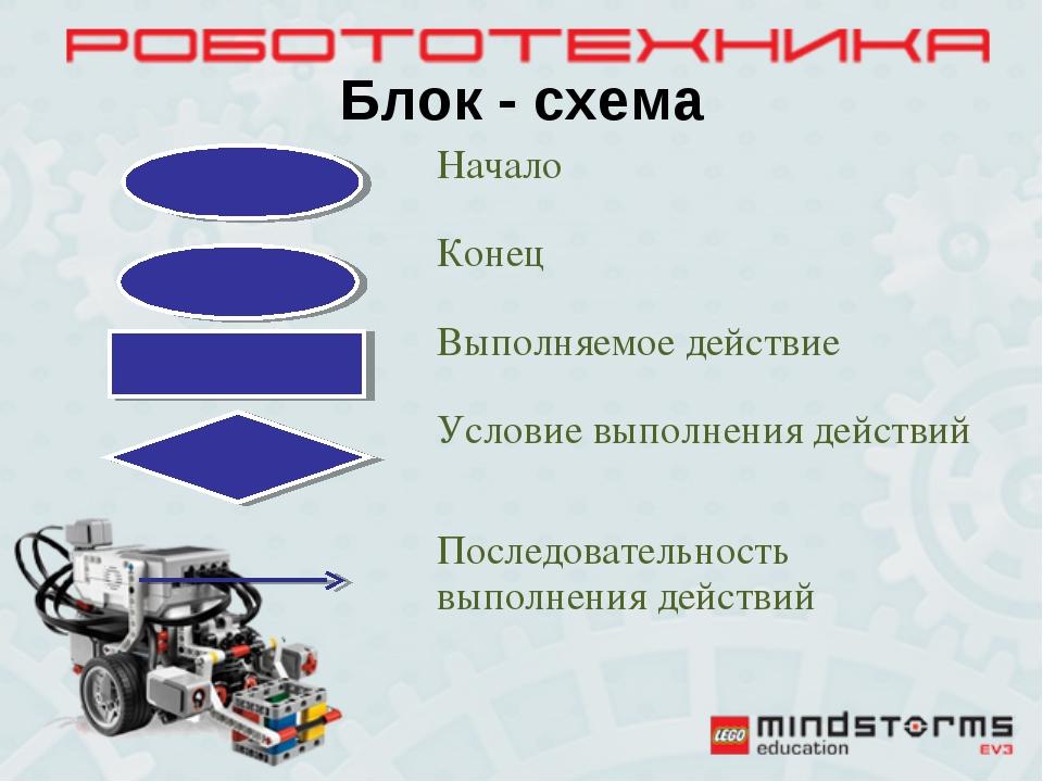 Блок - схема Начало Конец Выполняемое действие Условие выполнения действи...