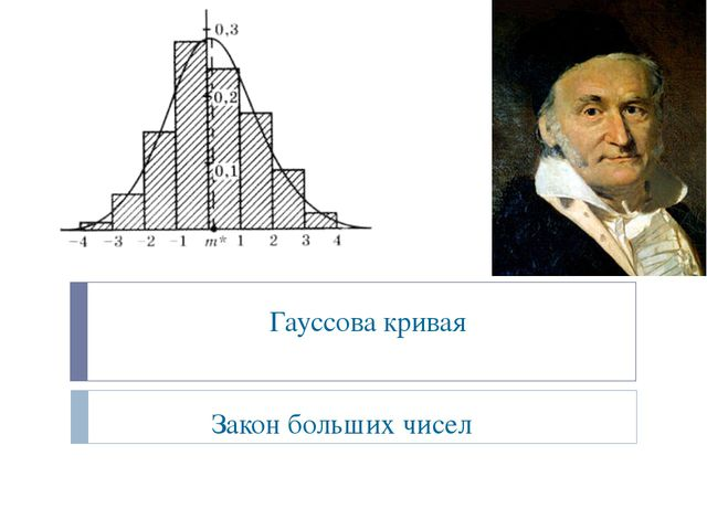 Гауссова кривая Закон больших чисел