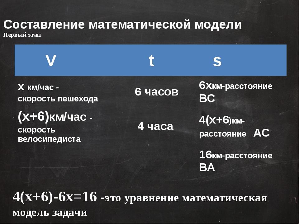 Составление математической модели Первый этап 4(х+6)-6х=16 -это уравнение мат...