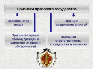 Признаки правового государства Верховенство права Принцип разделения властей
