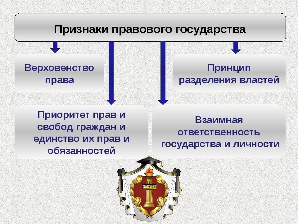 Признаки правового государства Верховенство права Принцип разделения властей...