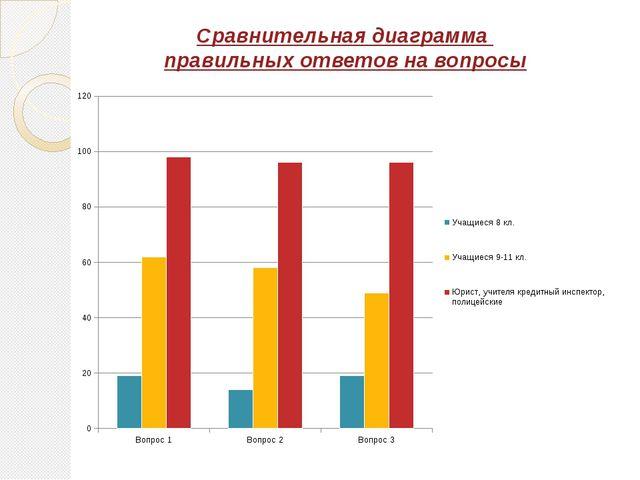 Сравнительная диаграмма правильных ответов на вопросы