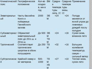 Климатический пояс Географическое положение Кол-во осадков, мм в год ВМ Средн